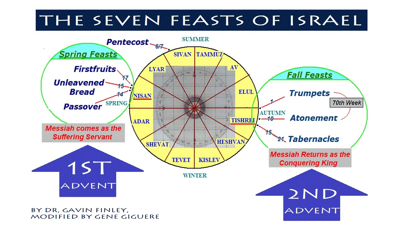 Five-Branch Tree of End-Times Bible Prophecy, Part 3: Jesus and the Fall Feasts of Israel