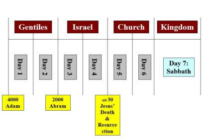 Wrapping John 5, Part 2: Jesus and the Earth's Coming Sabbath