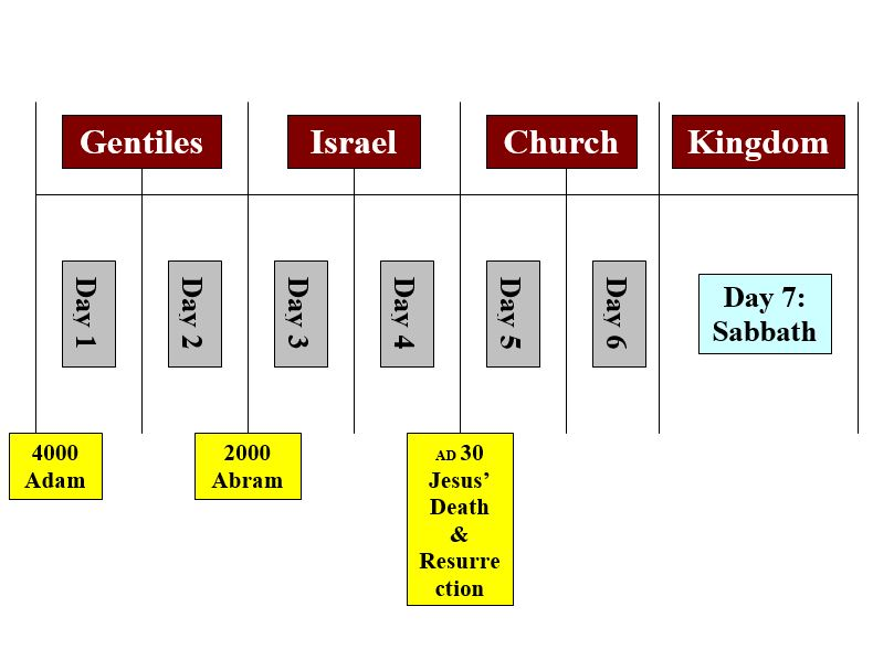 Five-Branch Tree of End-Times Bible Prophecy, Part 2: Jesus and the Earth's Coming Sabbath