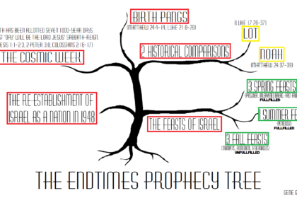 """Five-Branch Tree of End-Times Bible Prophecy, Part 5: """"Why Do You Not Know How to Interpret the Present Time?"""" (Luke 12:54-56)"""